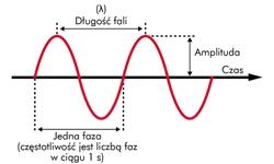 Charakterystyka fali dźwiękowej