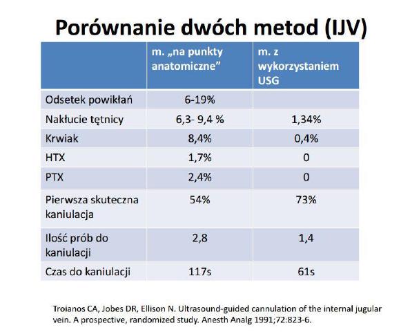 Porównanie kaniulacji metodą na punkty anatomiczne oraz z wykorzystaniem USG (IJV - żyła szyjna wew.)